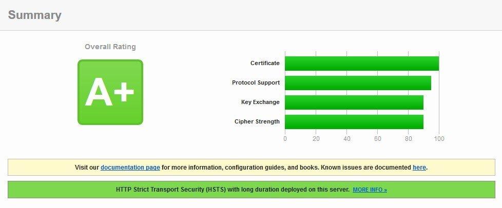 Конфигурируем nginx под ssl и изменяем его шаблон в Vesta