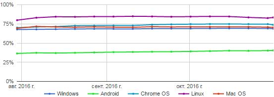 Использование HTTPS