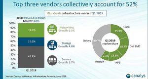 IT News: Во всем мире рынок IT-инфраструктур замедлился